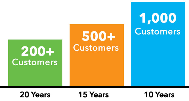 ASI's Missoin to Keep Non-Profit Customers for Life: 20+ Customers for 20 Years, 500+ Customers for 15 years, 1,000+ Customers for 10 years